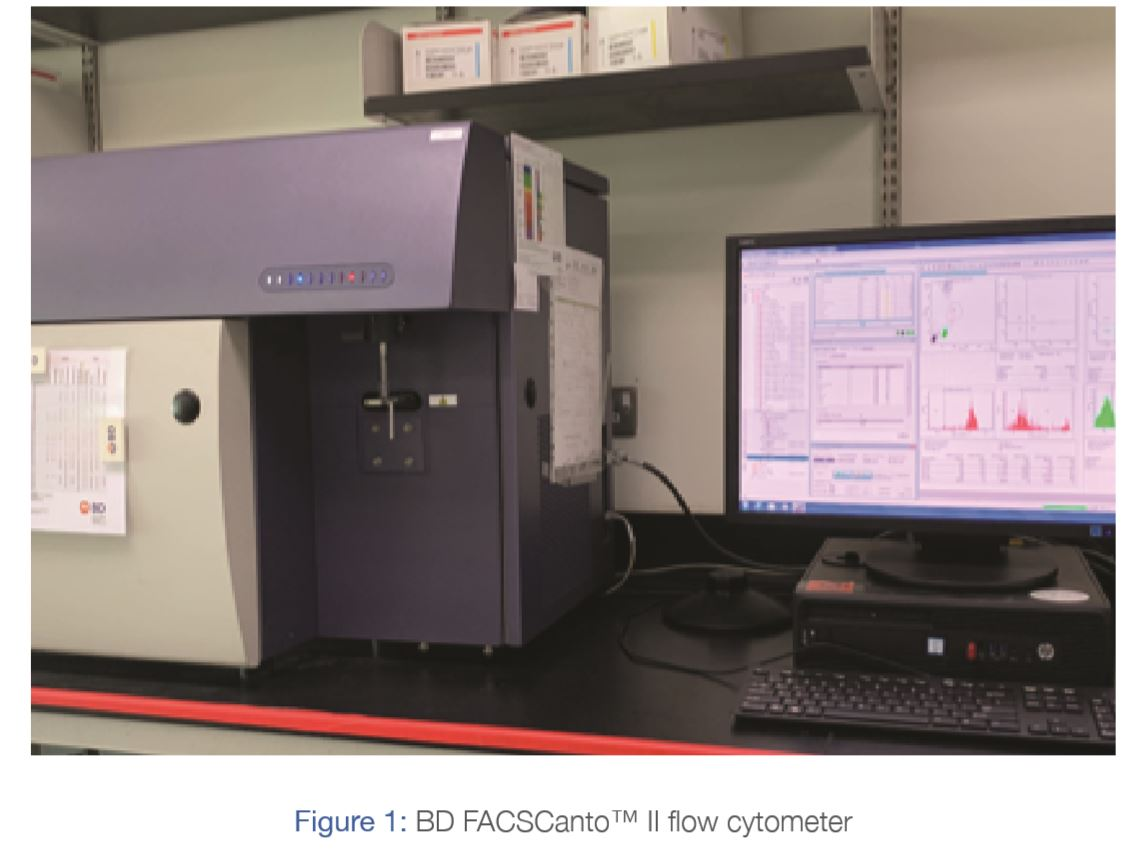 The Powerful Tool Of Flow Cytometry Analysis In The Immunology & Microbiology Department